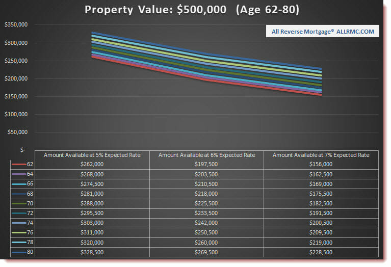 $500,000 Property Value | Rates Rising
