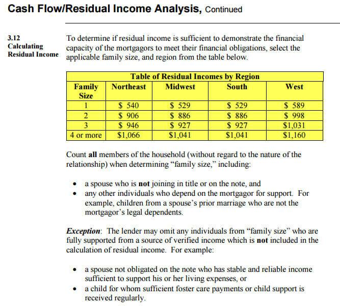 residual income table