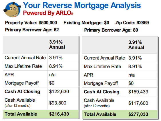 reverse mortgage example: 62yr-old vs 80yr-old
