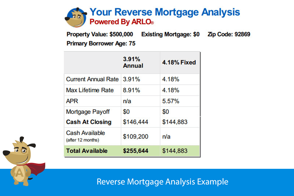 Reverse Mortgage Analysis Example