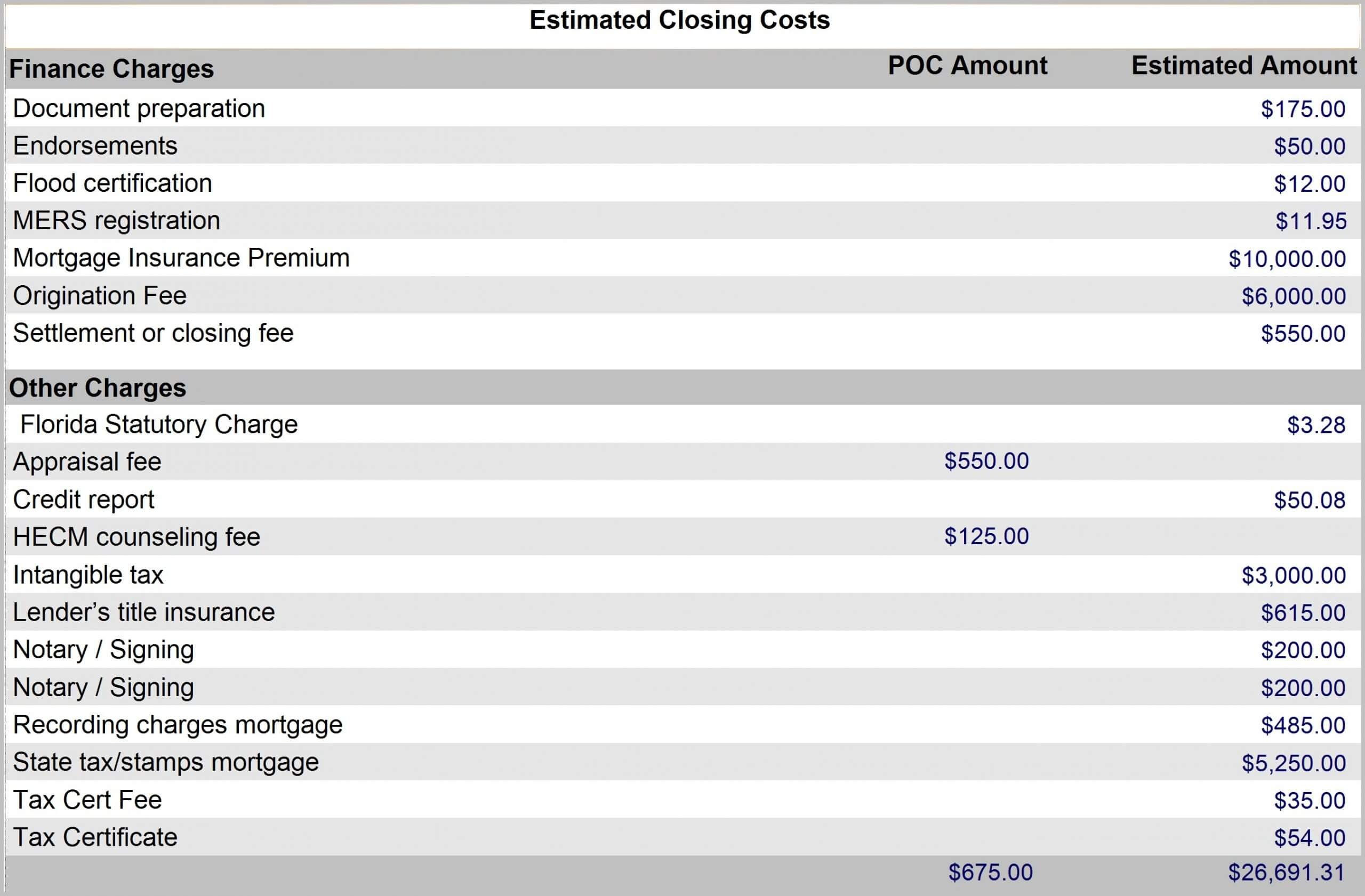 Reverse Mortgage closing cost worksheet example