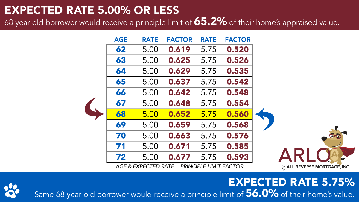 principle limit factors by expected rate
