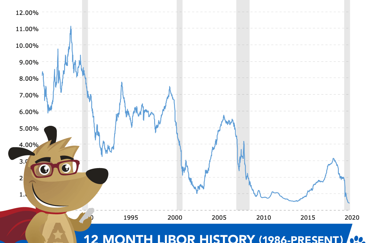 12 month libor history graph (1995 to present day)