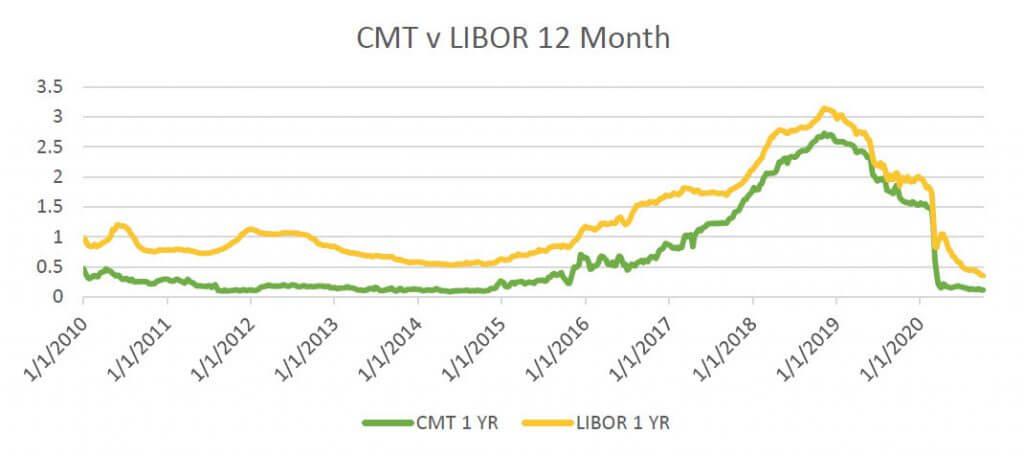 CMT vs LIBOR Index past 12 months