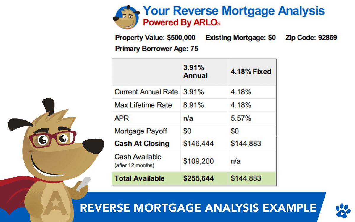 Reverse Mortgage Analysis Example