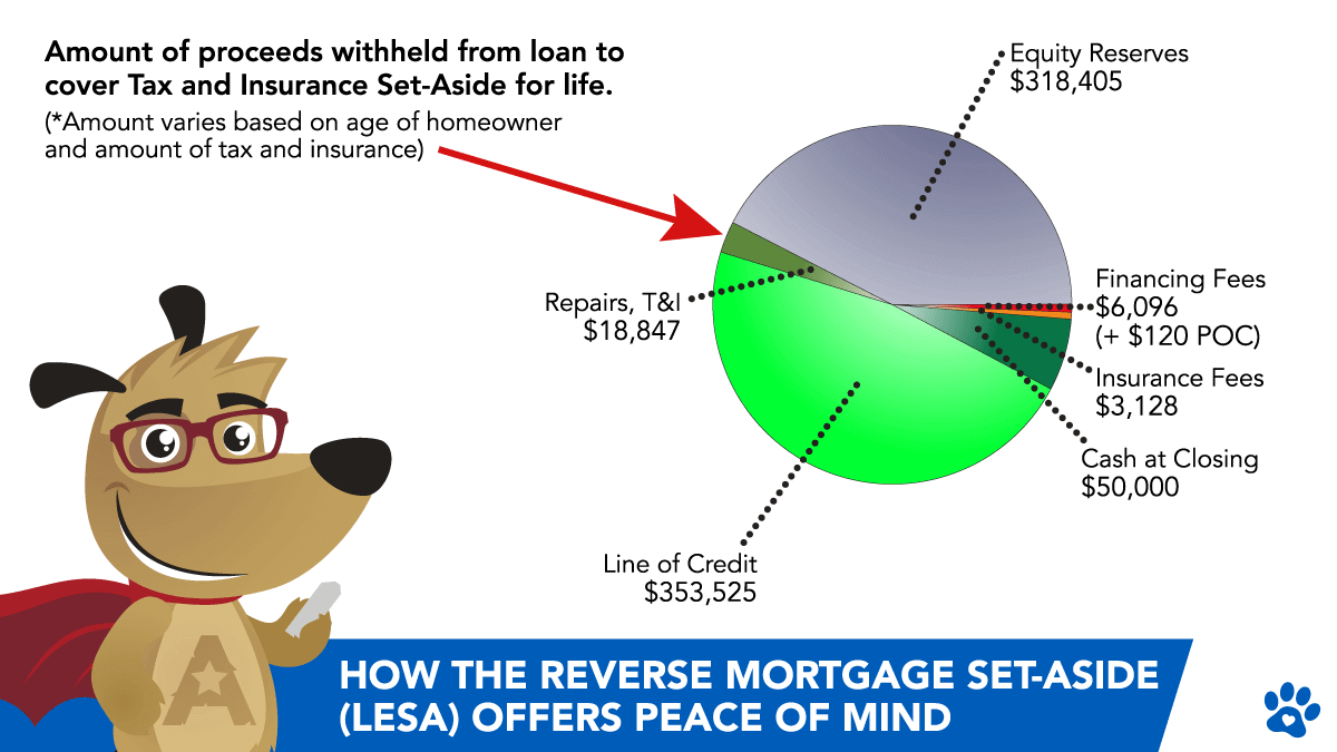 ARLO Showing How the Reverse Mortgage Set-Aside (LESA) Offers Peace of Mind