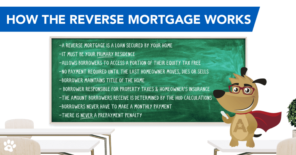 ARLO teaches how a reverse mortgage works