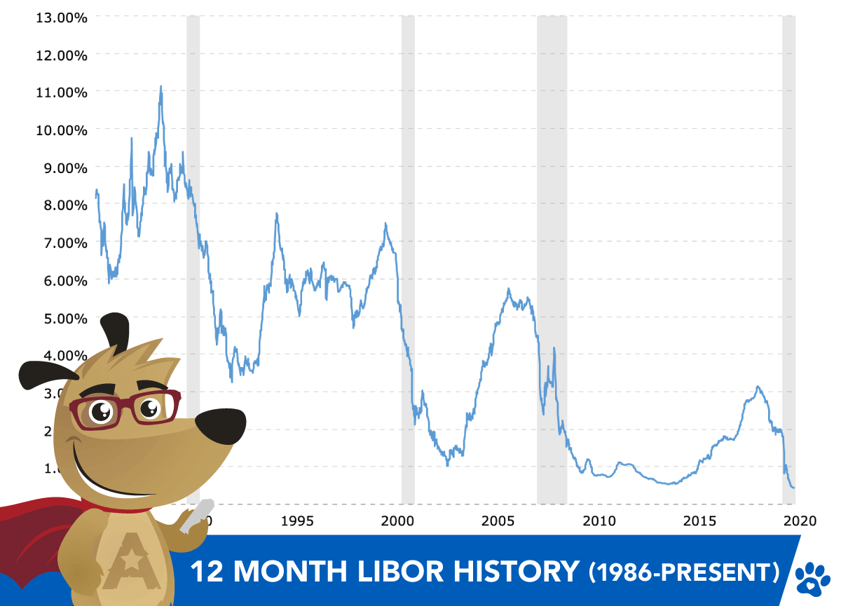 12 month libor history graph (1986 to present day)