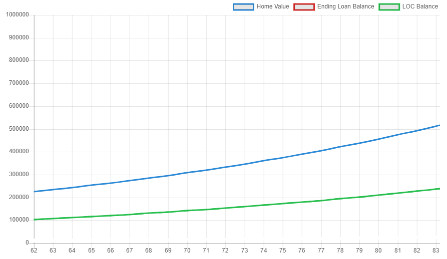line of credit growth over 20 years